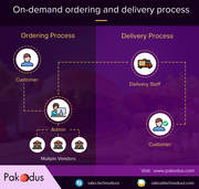 Online Food ordering,  delivery software | Restaurant delivery software